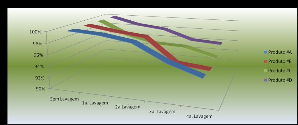 Gráfico do desbotamento da Etiqueta Personalizada em Algodão